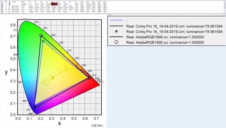 Cintiq Pro16のAdobeRGBカバー率比較