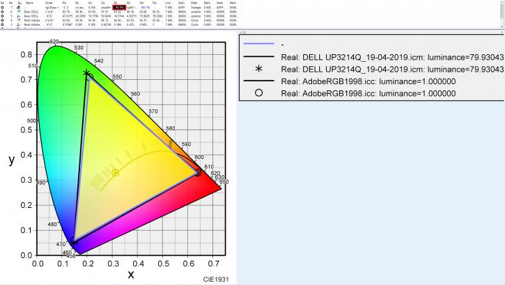 DELL UP3214QのAdobeRGBカバー率比較