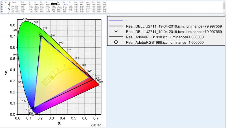 DELL U2711のAdobeRGBカバー率比較