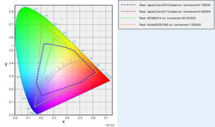 CMYK、sRGB、AdobeRGBの色域比較