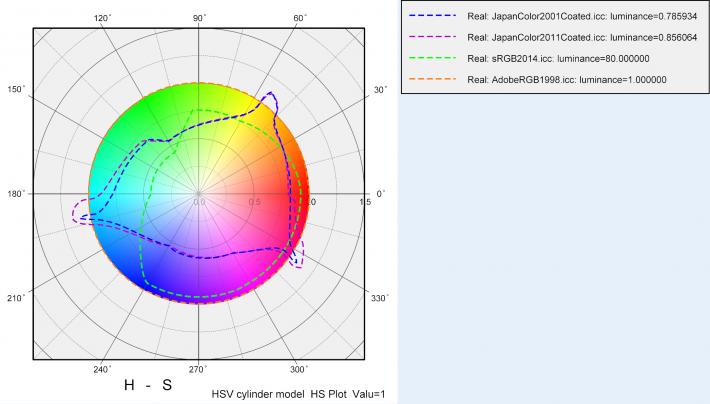 H-S図、AdobeRGB、sRGB,CMYK比較